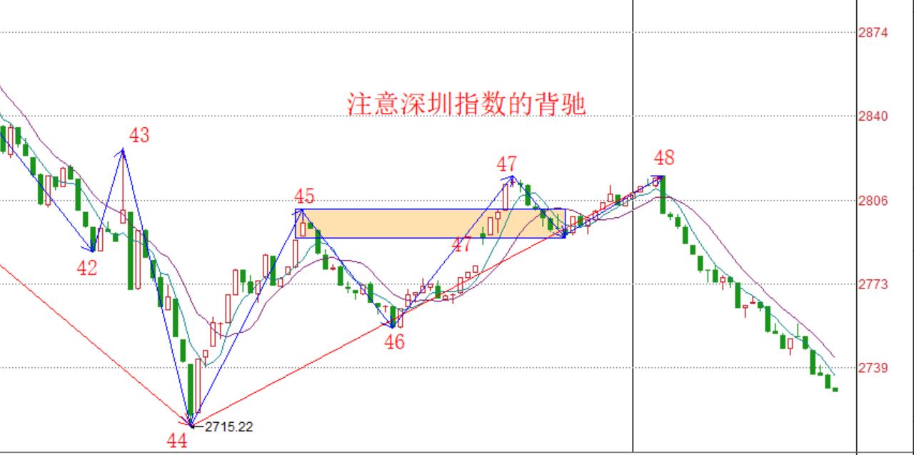 再次警告,注意深圳指数------2020.03.18大盘解析及19日操作计划
