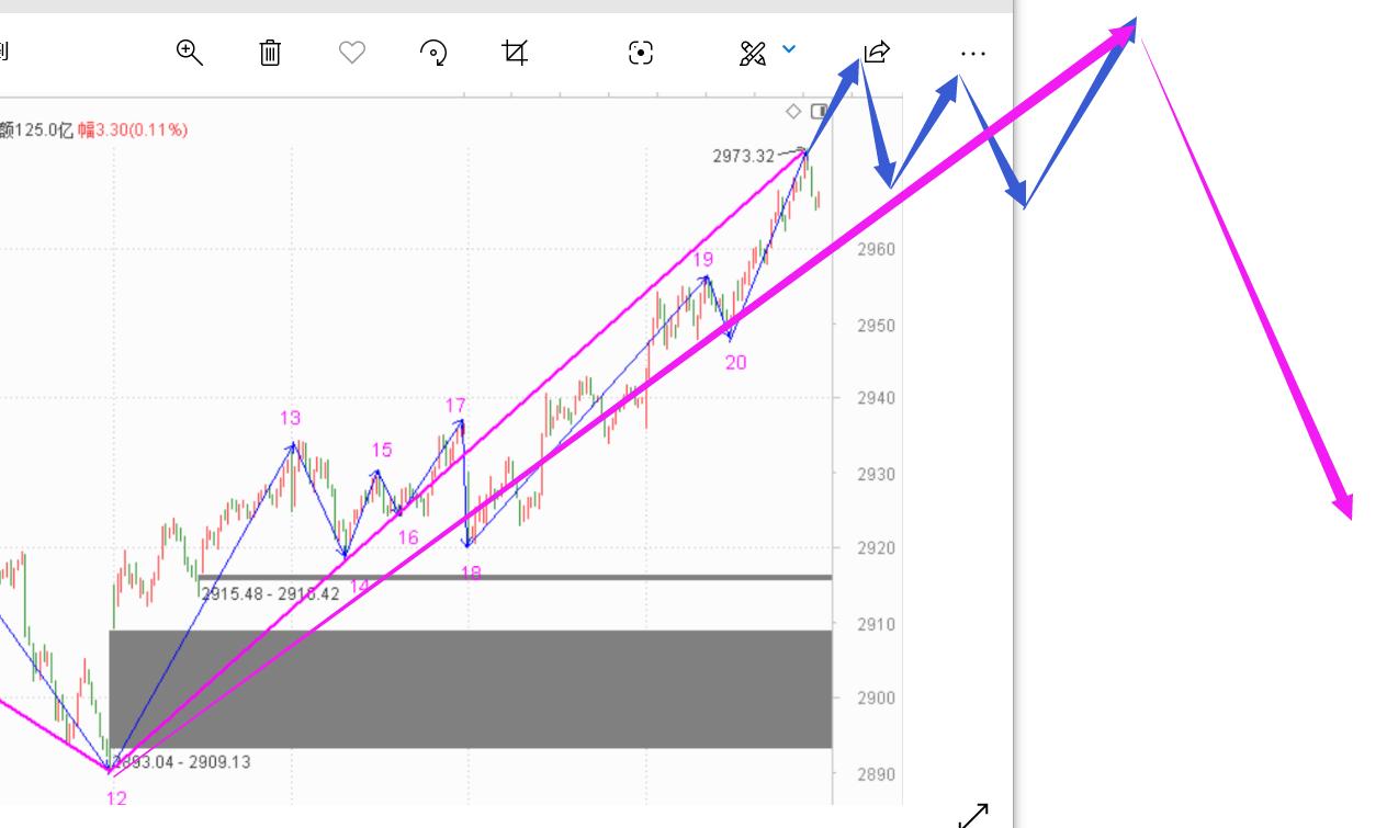 风险是第一位------2020.06.19大盘解析及22日策略