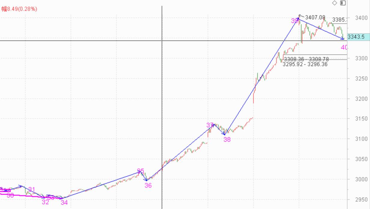买入卖出都要果断------2020.07.07大盘解析及8日策略