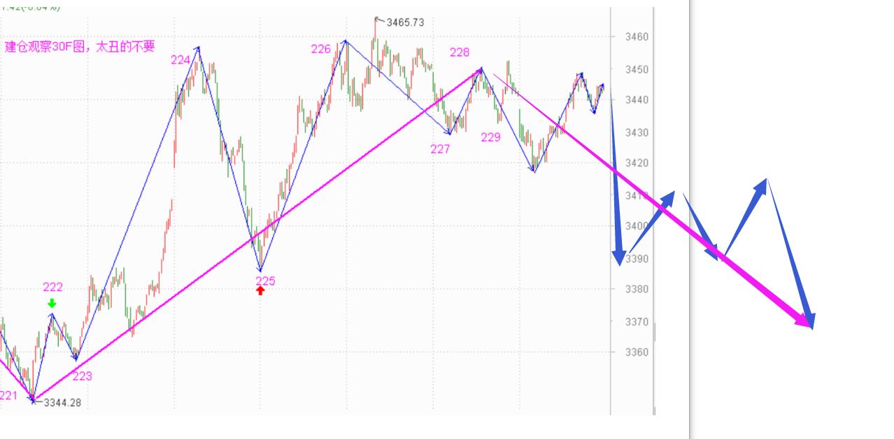 指数继续向上的希望不大了------2020.12.04指数解析及7日策略