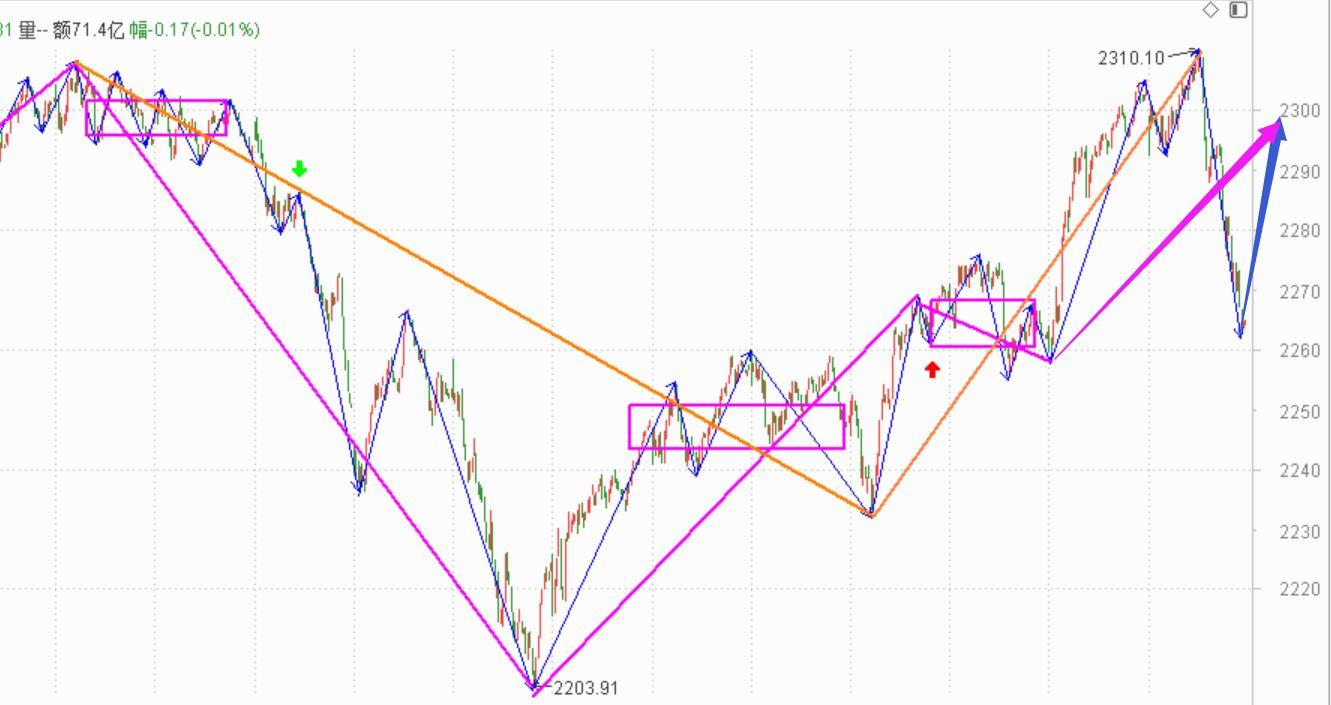 市场调整,看明天的反弹------2020.12.22指数解析及23日策略