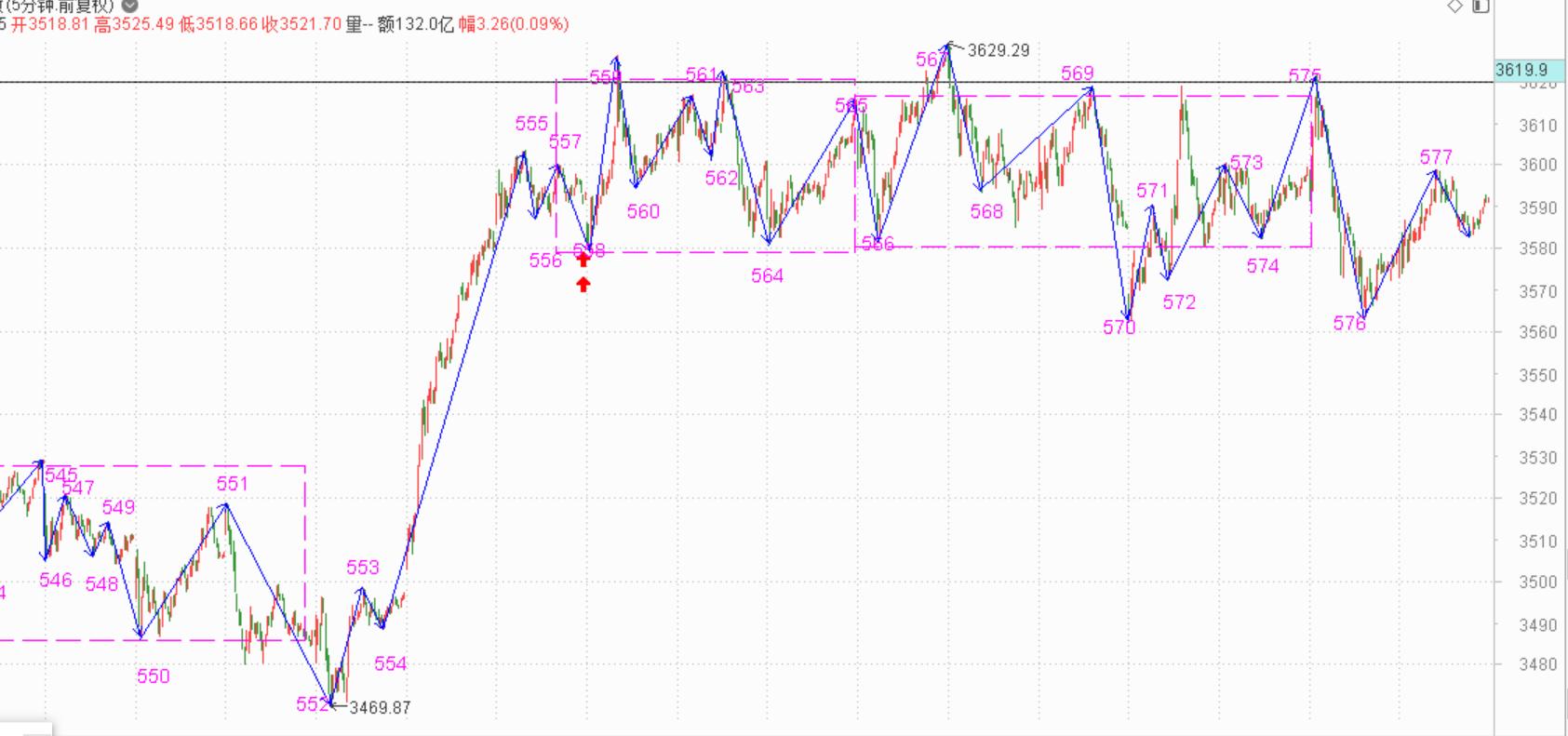 没能深下去,也就没V起来------2021.6.9指数解析及10日策略