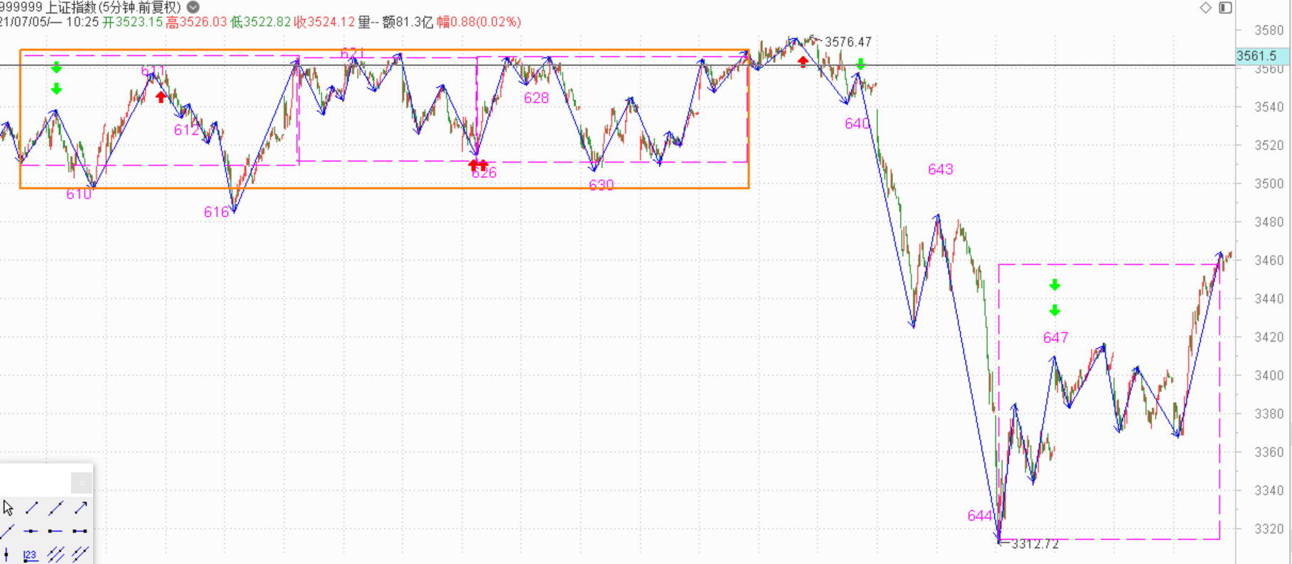 结构已就位,就看什么时候跌了------2021.8.2指数解析及3日策略